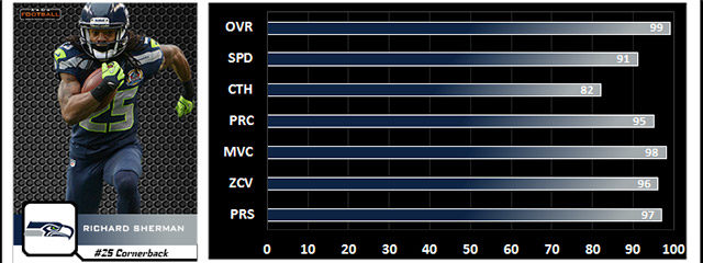 Richard Sherman will move up the chart as the top cornerback when Madden 15 player ratings are released later this summer. He beats receivers by getting in great position on […]