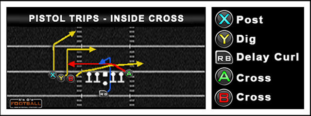 The Pistol Trips – Inside Cross is designed to get one of the two receivers that are crossing each other open against underneath zone coverage such as Cover 3. It […]